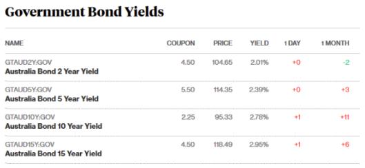 bonds 11.5.png