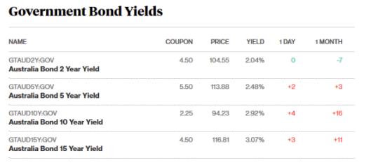 bonds 17.5.18.png