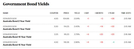bonds 2.5.18.png