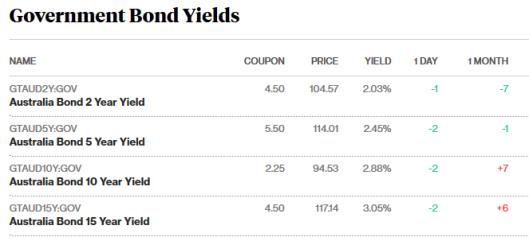 bonds 21.5.18.png
