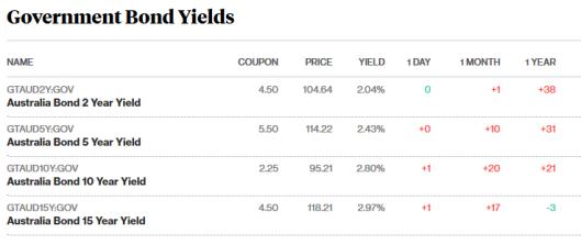 bonds 3.5.18.png