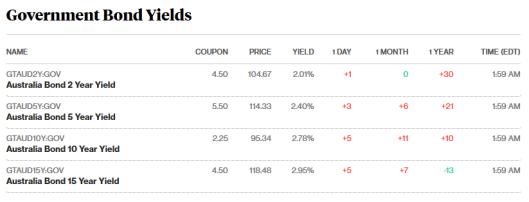 bonds 9.5.18