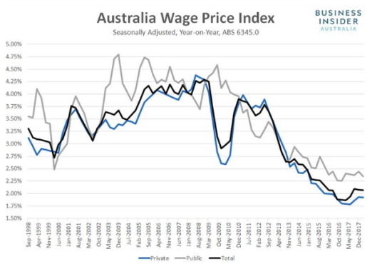 wage prices 16.5.18.png