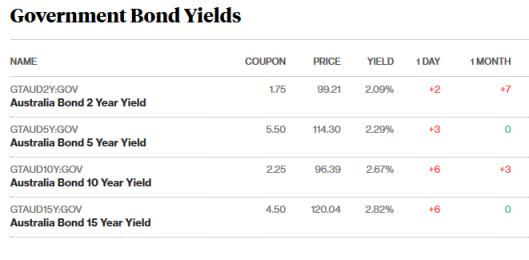 bonds 23.7.18